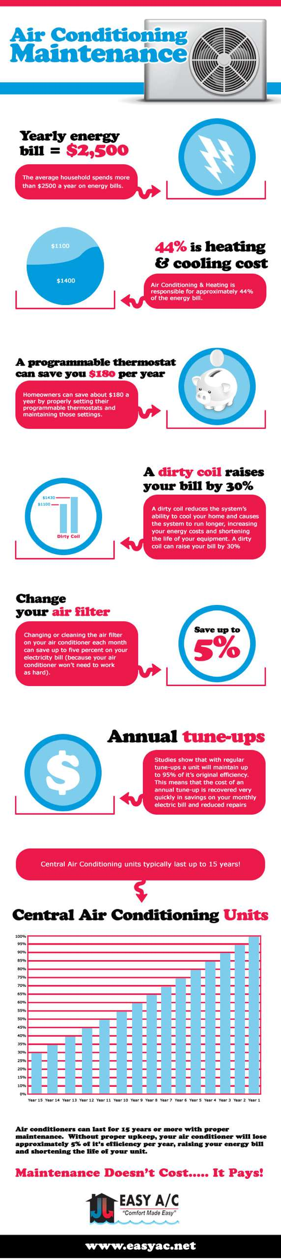 AC Maintenance Infographic by Easy