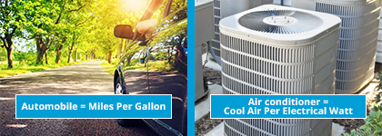 Easy Ac Central Air Conditioners Rating Visual