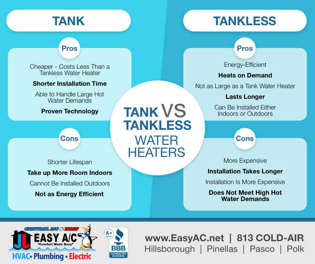 Tank vs. Tankless water heaters infographic