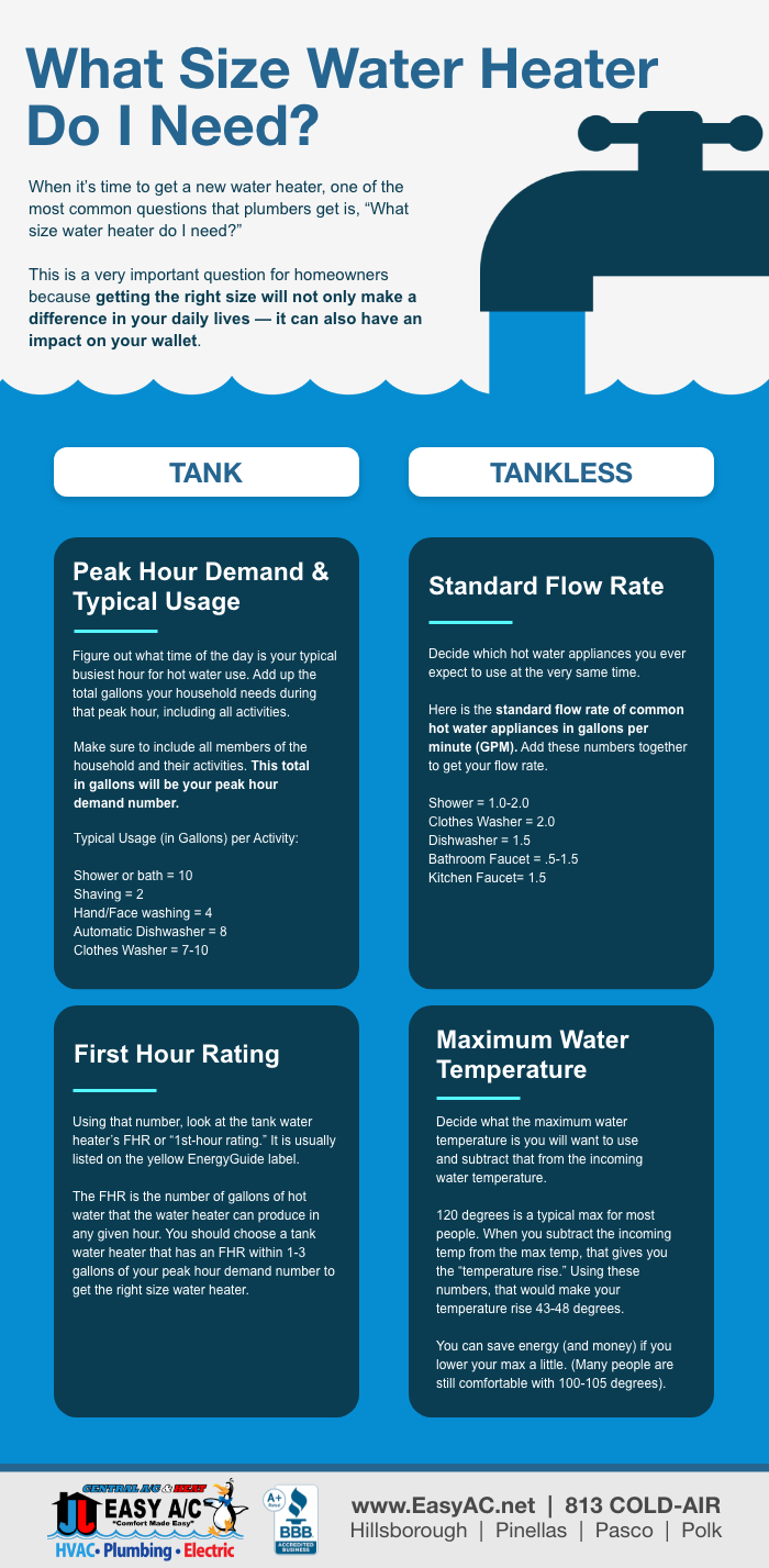 What Size Water Heater Do I Need Infographic?